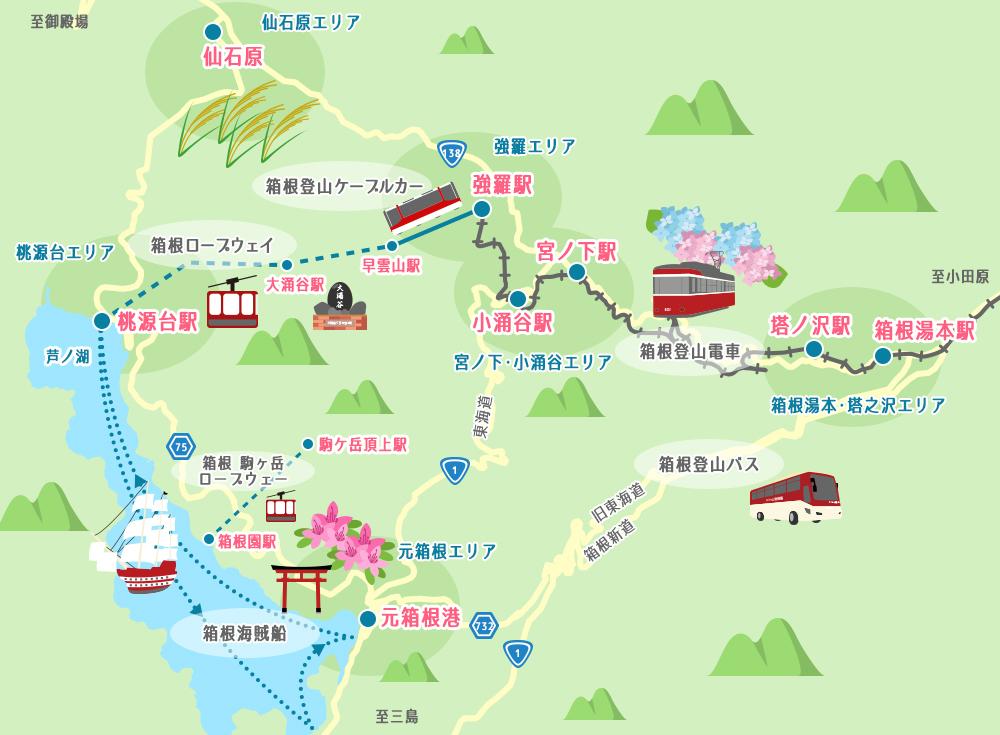 箱根へのアクセス、現地での主な交通手段は?